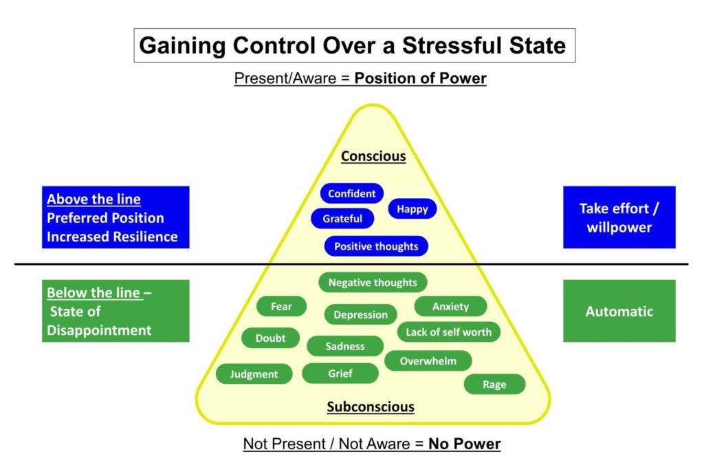Gaining Control Over a Stressful State