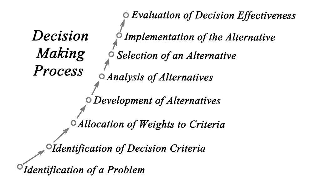 the skills needed for effective decision making