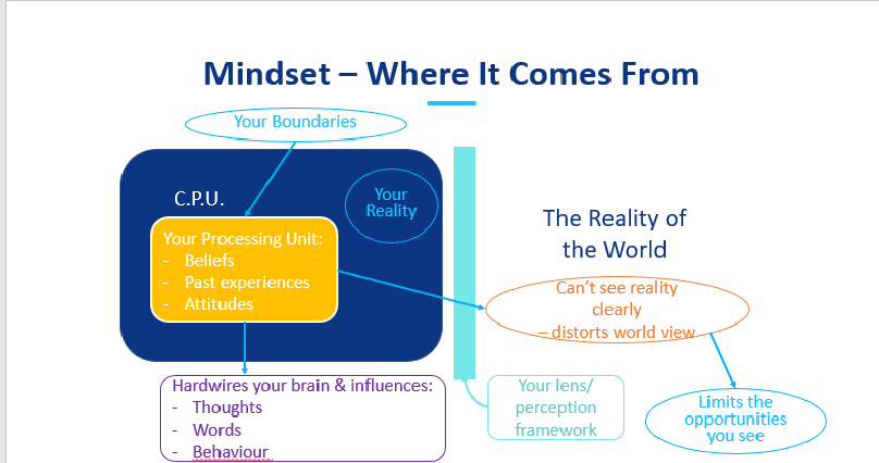 The Development Of Your Mindset